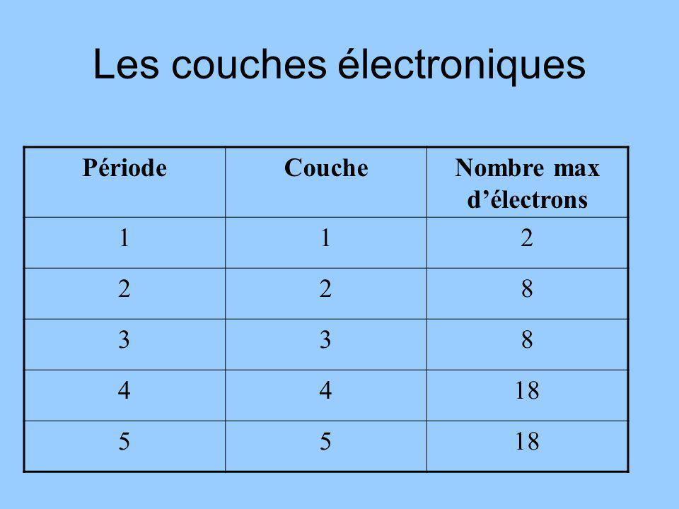 Les couches électroniques PériodeCoucheNombre max délectrons 112 228 338 4418 55