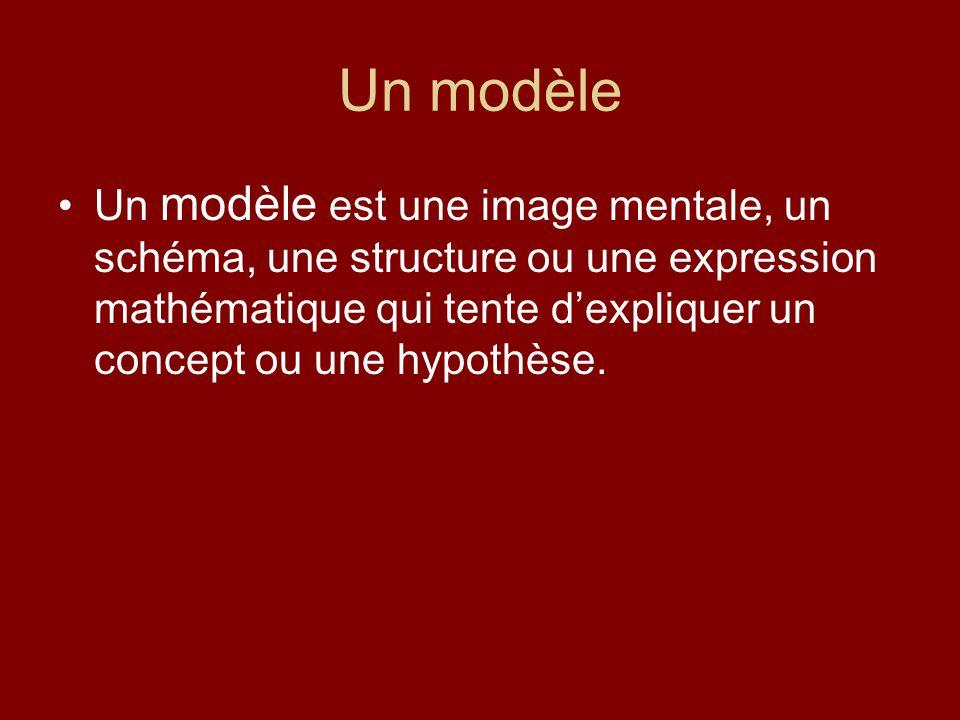 Un modèle Un modèle est une image mentale, un schéma, une structure ou une expression mathématique qui tente dexpliquer un concept ou une hypothèse.