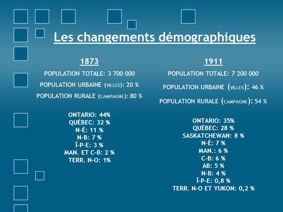 Les changements démographiques 1873 POPULATION TOTALE: 3 700 000 POPULATION URBAINE ( VILLES ): 20 % POPULATION RURALE ( CAMPAGNE ): 80 % ONTARIO: 44%