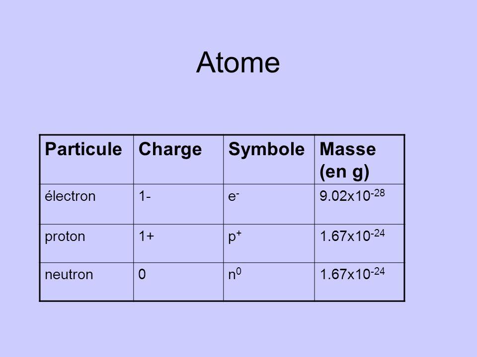 Tous les atomes dun même élément ont le même nombre de protons, par exemple : Carbone : 6 protons Oxygène : 8 protons Fer : 26 protons