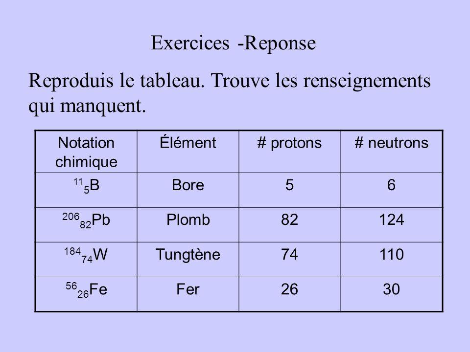 Exercice Reproduis le tableau. Trouve les renseignements qui manquent. Notation chimique Élément# protons# neutrons 11 5 B(a)(b)(c) 206 82 Pb(d)(e)(f)