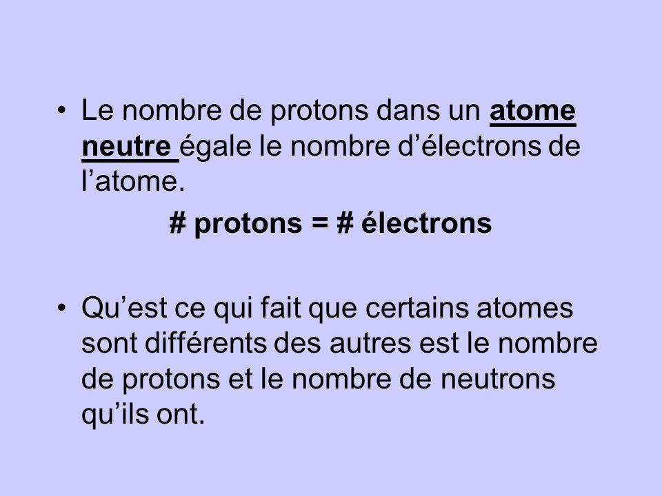 Le nombre de protons dans un atome neutre égale le nombre délectrons de latome.