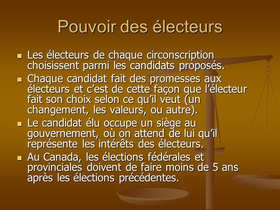 Pouvoir des électeurs Les électeurs de chaque circonscription choisissent parmi les candidats proposés. Les électeurs de chaque circonscription choisi