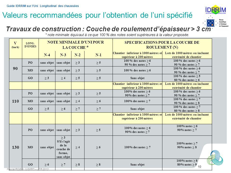 Valeurs recommandées pour lobtention de luni spécifié Pascal ROBIN (USIRF) – JTR 2013 10 Guide IDRRIM sur lUni Longitudinal des chaussées V (km/h) LONG.