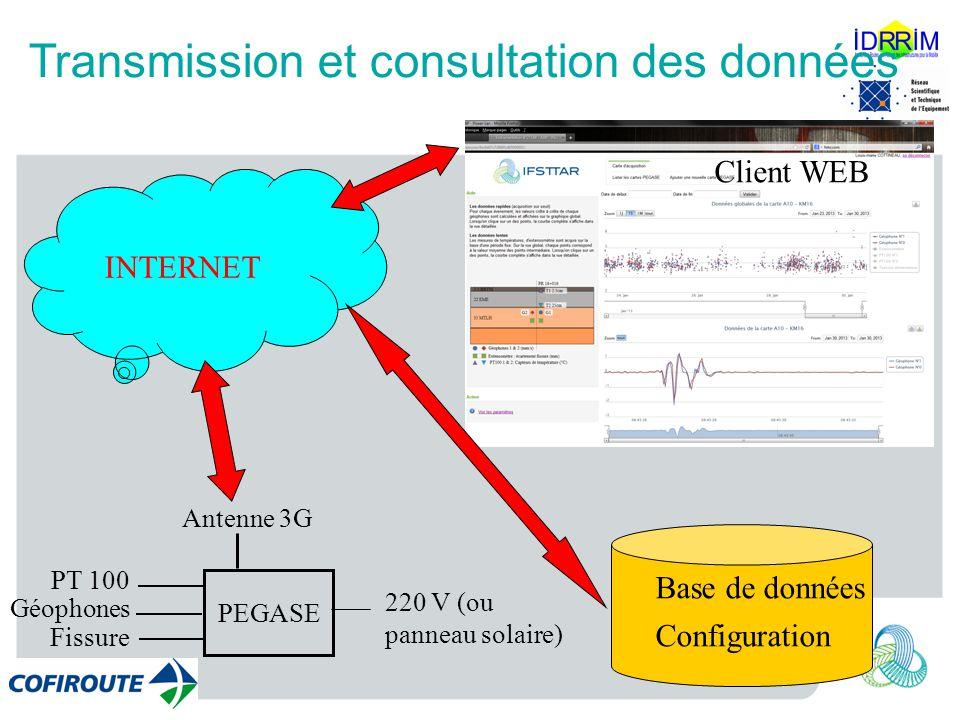 PT 100 Géophones Fissure 220 V (ou panneau solaire) PEGASE Antenne 3G INTERNET Base de données Configuration Client WEB Transmission et consultation d