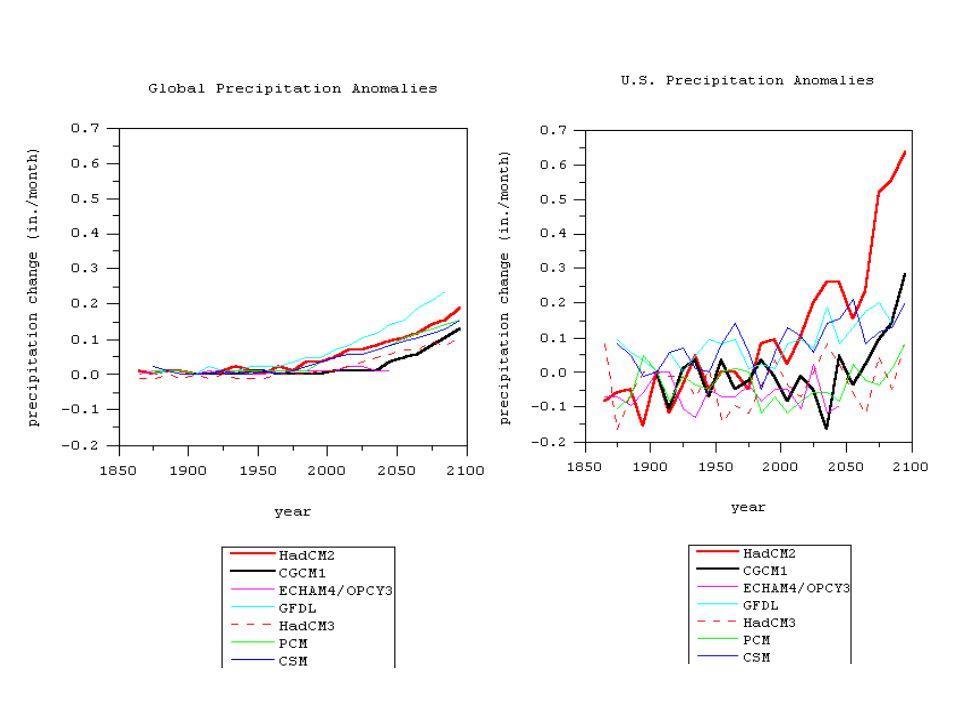 Changements dans la production régionale aux É.-U. (selon le modèle du Centre canadien)