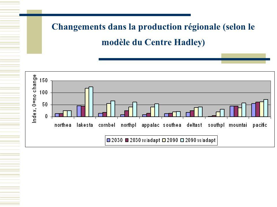 Changements dans la production régionale (selon le modèle du Centre Hadley)