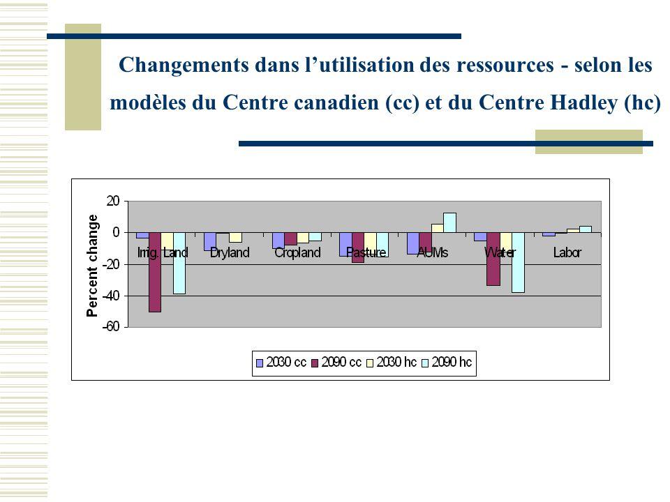 Changements dans lutilisation des ressources - selon les modèles du Centre canadien (cc) et du Centre Hadley (hc)