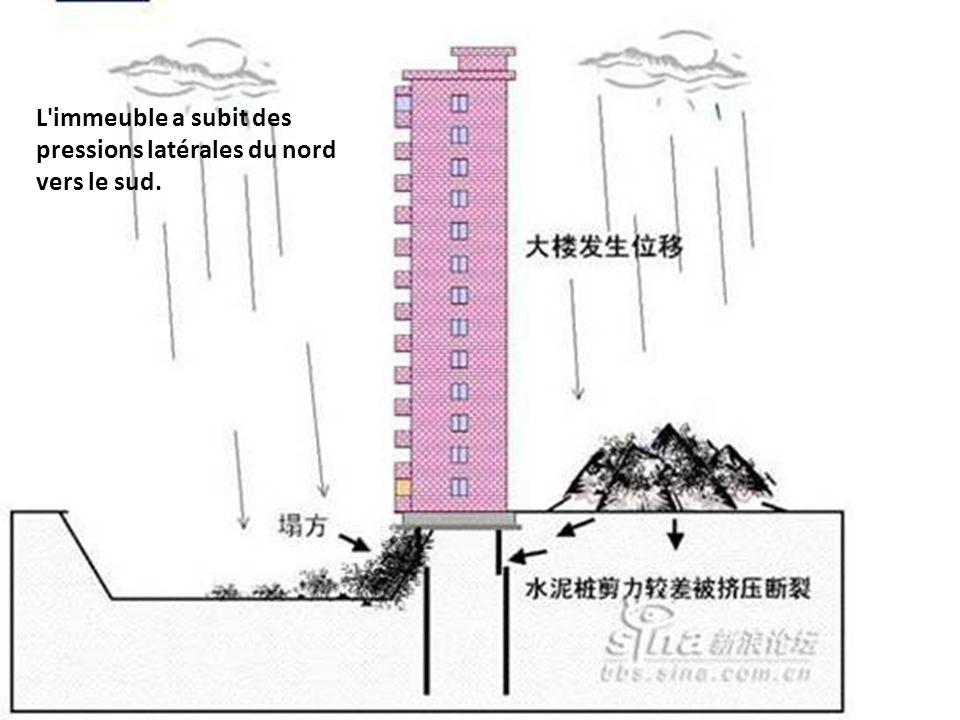 L'immeuble a subit des pressions latérales du nord vers le sud.