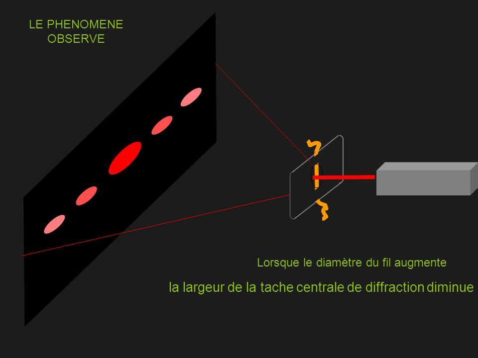 La largeur « a » de la tache centrale de diffraction dépend donc de la largeur de lobstacle a Nous allons exploiter ce phénomène