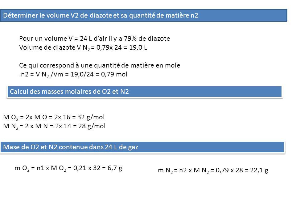 Déterminer le volume V2 de diazote et sa quantité de matière n2 Pour un volume V = 24 L dair il y a 79% de diazote Volume de diazote V N 2 = 0,79x 24