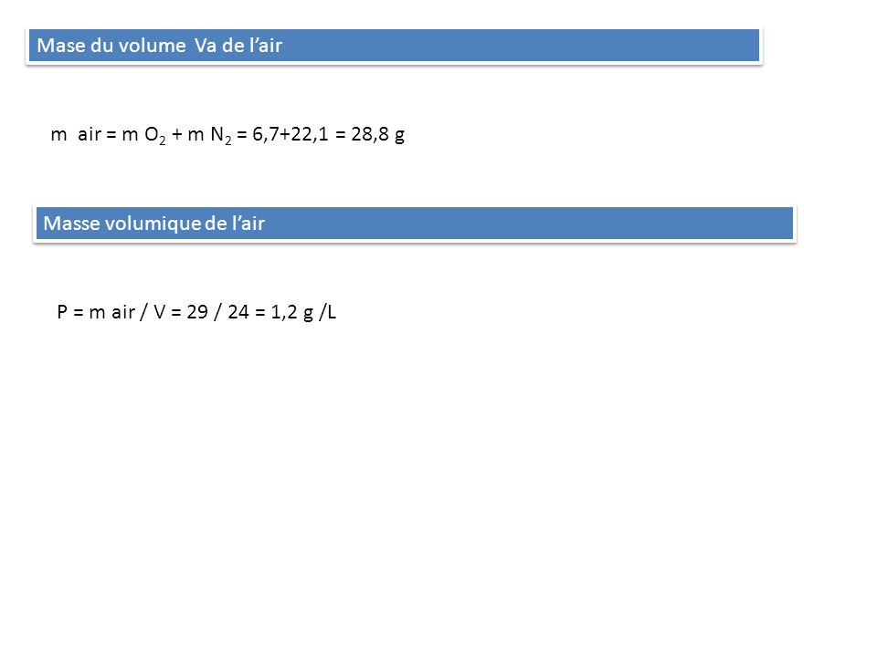 Mase du volume Va de lair m air = m O 2 + m N 2 = 6,7+22,1 = 28,8 g Masse volumique de lair Ρ = m air / V = 29 / 24 = 1,2 g /L