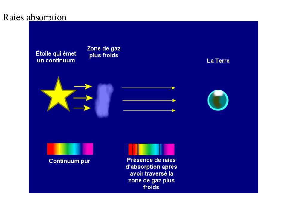 1) Température dune étoile On a dit que plus un corps est chauffé à une température élevée, plus le spectre de la lumière quil émet est enrichi en rad
