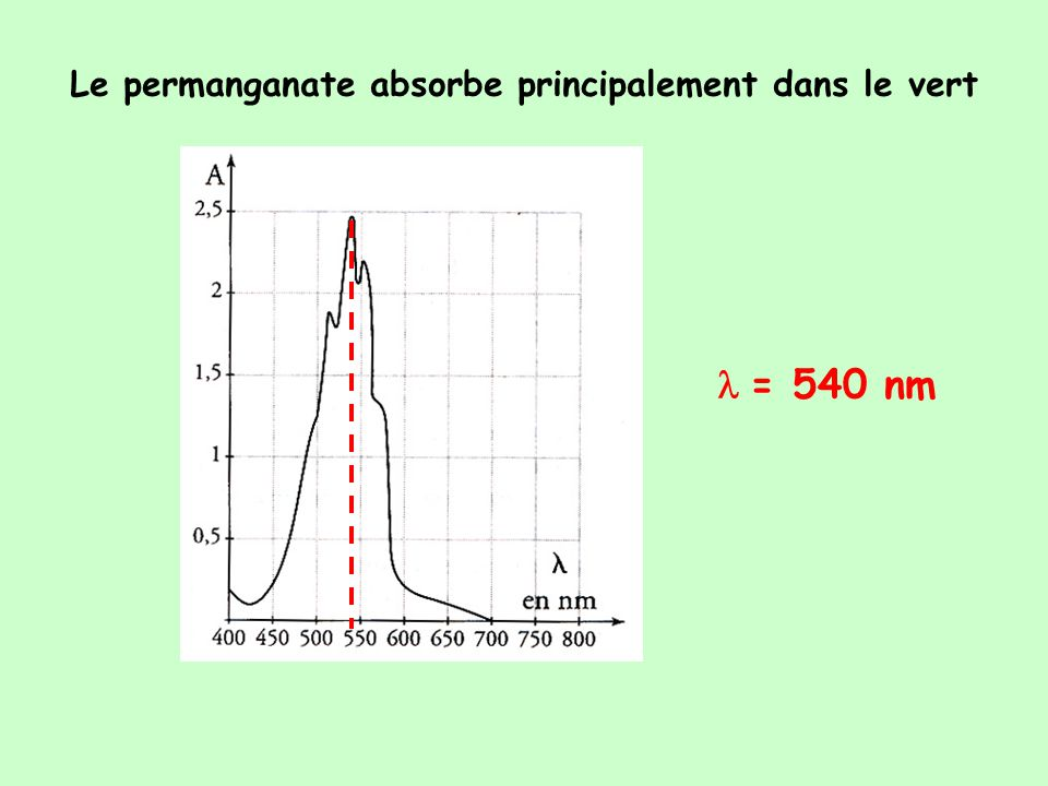 Le permanganate absorbe principalement dans le vert = 540 nm