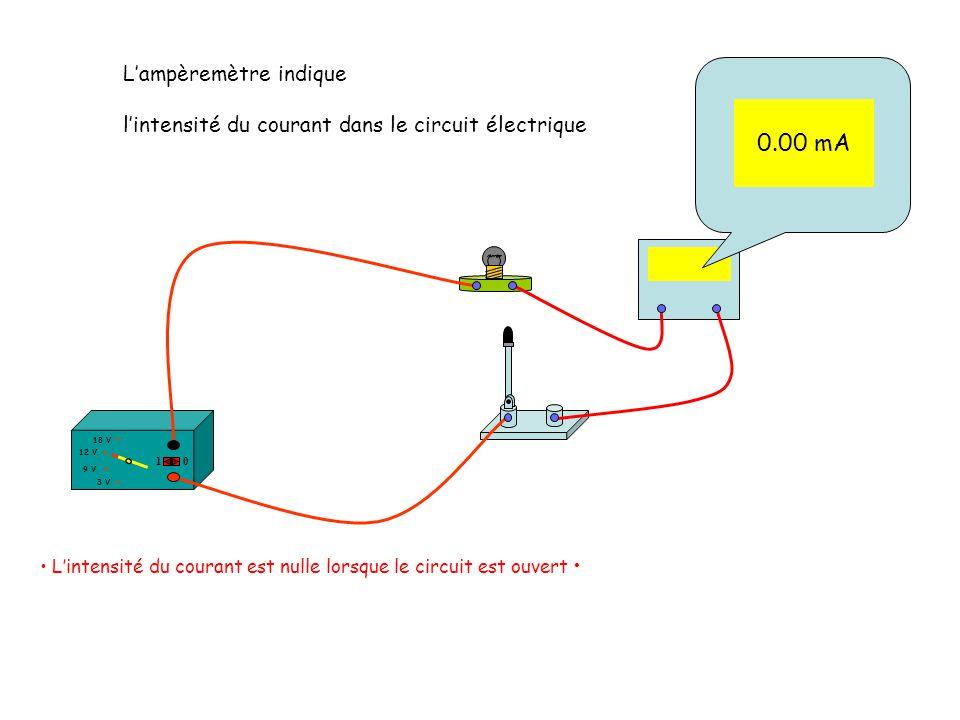 Lampèremètre indique lintensité du courant dans le circuit électrique Lintensité du courant est nulle lorsque le circuit est ouvert 12 V 18 V 3 V 9 V
