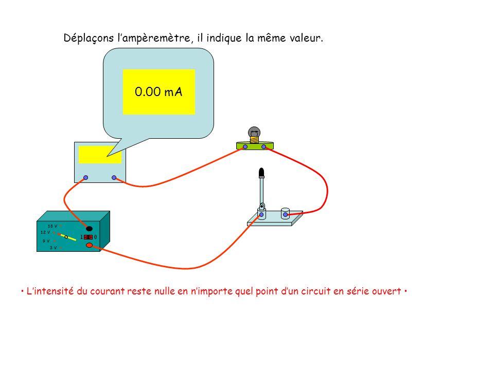 Déplaçons lampèremètre, il indique la même valeur. 12 V 18 V 3 V 9 V 10 0.00 mA Lintensité du courant reste nulle en nimporte quel point dun circuit e
