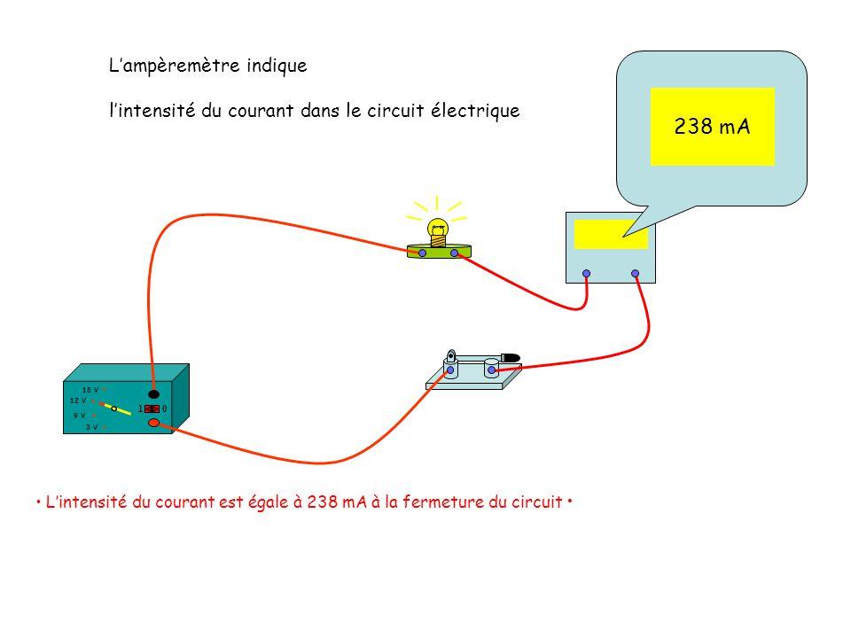 238 mA Lintensité du courant est égale à 238 mA à la fermeture du circuit 12 V 18 V 3 V 9 V 10 Lampèremètre indique lintensité du courant dans le circ