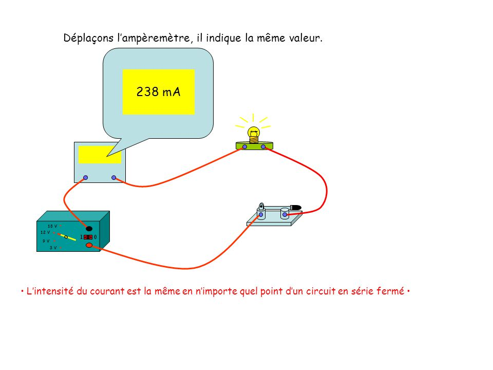 12 V 18 V 3 V 9 V 10 Déplaçons lampèremètre, il indique la même valeur. 238 mA Lintensité du courant est la même en nimporte quel point dun circuit en