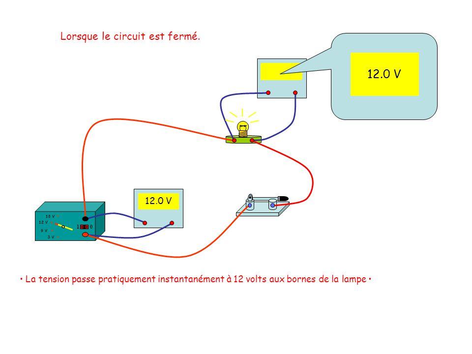 Voltmètre 12 V 18 V 3 V 9 V 10 12.0 V La tension passe pratiquement instantanément à 12 volts aux bornes de la lampe Lorsque le circuit est fermé. 12.