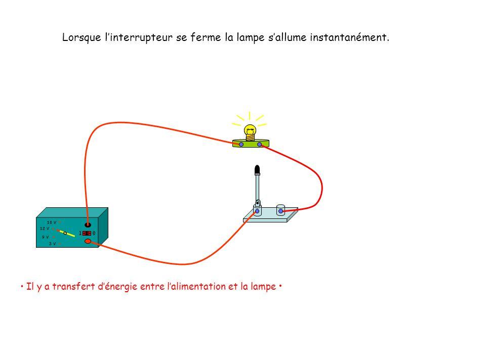 Lorsque linterrupteur se ferme la lampe sallume instantanément. Il y a transfert dénergie entre lalimentation et la lampe 12 V 18 V 3 V 9 V 10