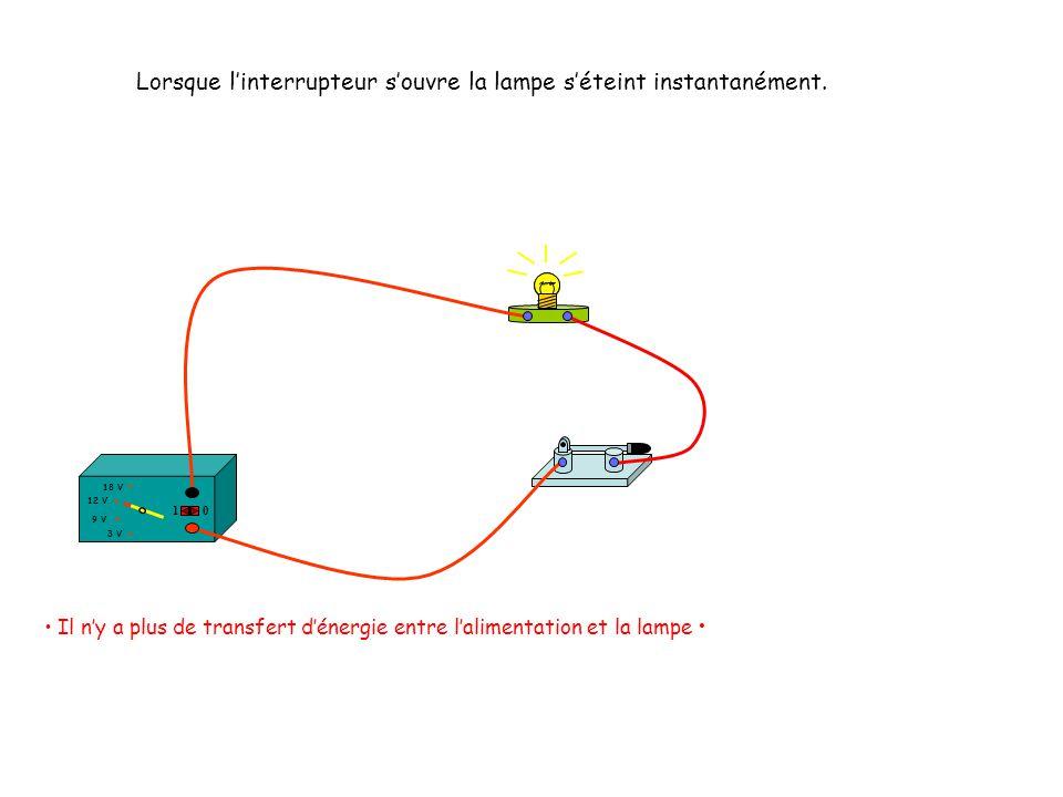 Lorsque linterrupteur souvre la lampe séteint instantanément. Il ny a plus de transfert dénergie entre lalimentation et la lampe 12 V 18 V 3 V 9 V 10