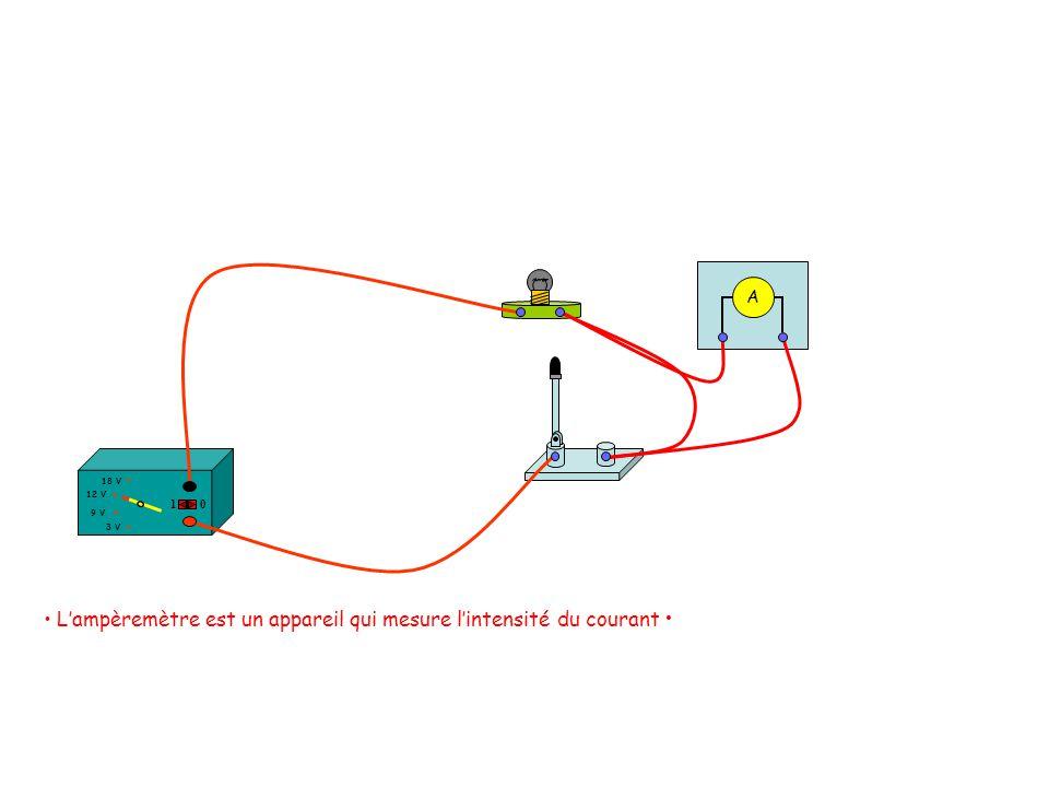 Plaçons un ampèremètre dans le circuit. 12 V 18 V 3 V 9 V 10 Lampèremètre est un appareil qui mesure lintensité du courant A Ouvrons le circuit.