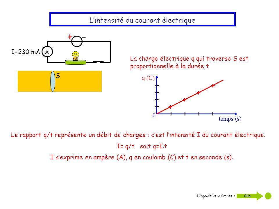 Lintensité du courant électrique S A I=230 mA La charge électrique q qui traverse S est proportionnelle à la durée t temps (s) q (C) 0 Le rapport q/t
