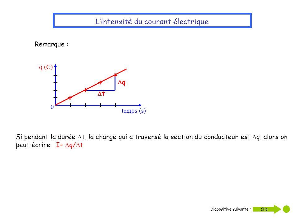 Lintensité du courant électrique t q temps (s) q (C) 0 Si pendant la durée t, la charge qui a traversé la section du conducteur est q, alors on peut é