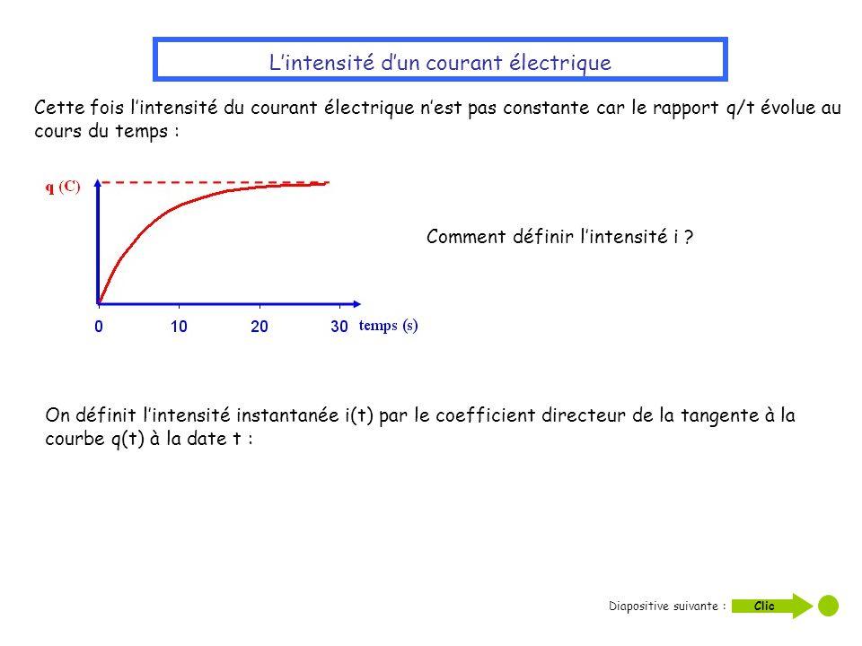 Lintensité dun courant électrique Cette fois lintensité du courant électrique nest pas constante car le rapport q/t évolue au cours du temps : On défi