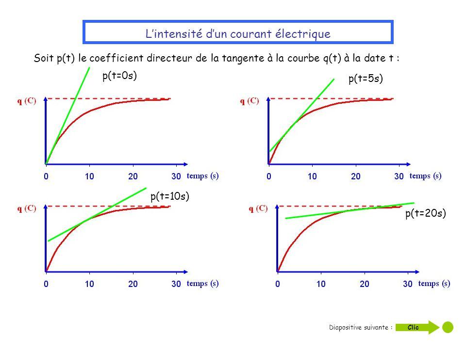 Lintensité dun courant électrique Soit p(t) le coefficient directeur de la tangente à la courbe q(t) à la date t : p(t=0s) p(t=5s) p(t=10s) p(t=20s) D
