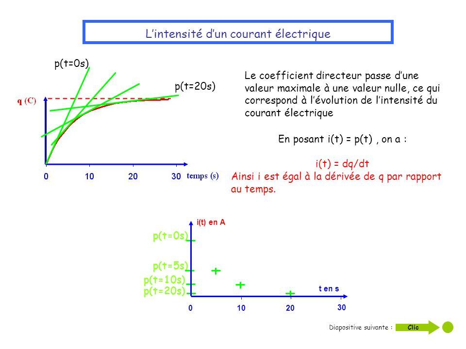 Lintensité dun courant électrique p(t=0s) p(t=20s) Le coefficient directeur passe dune valeur maximale à une valeur nulle, ce qui correspond à lévolut