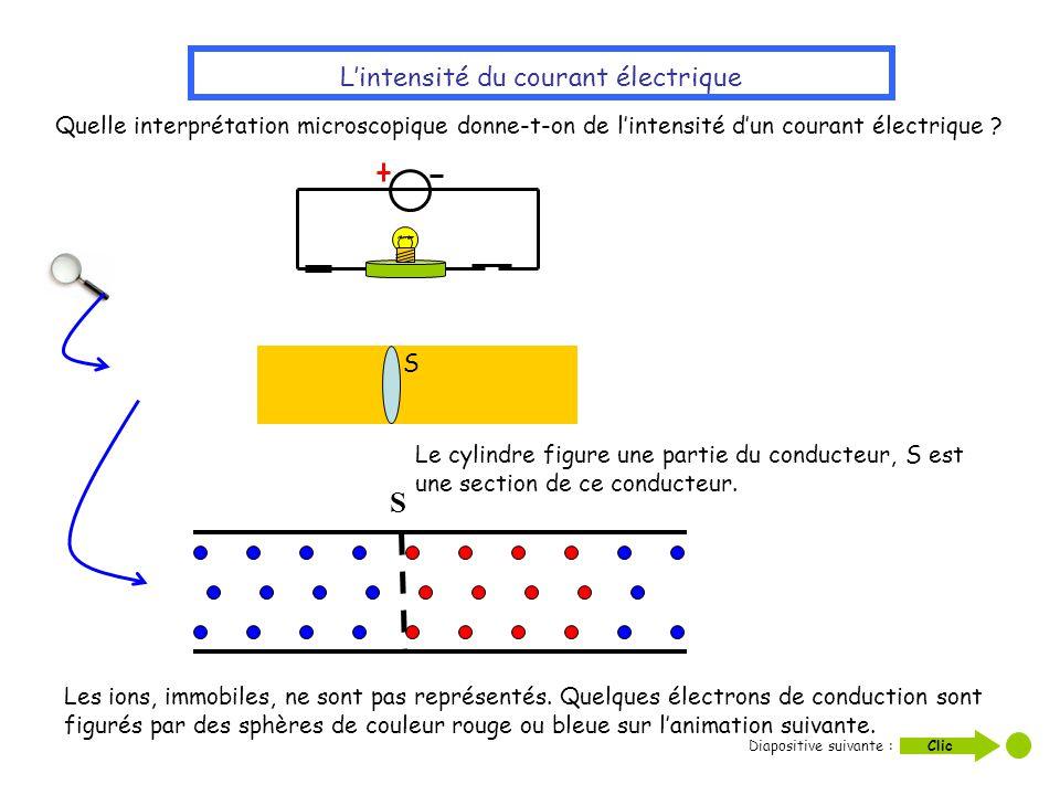 Quelle interprétation microscopique donne-t-on de lintensité dun courant électrique ? Lintensité du courant électrique S Le cylindre figure une partie