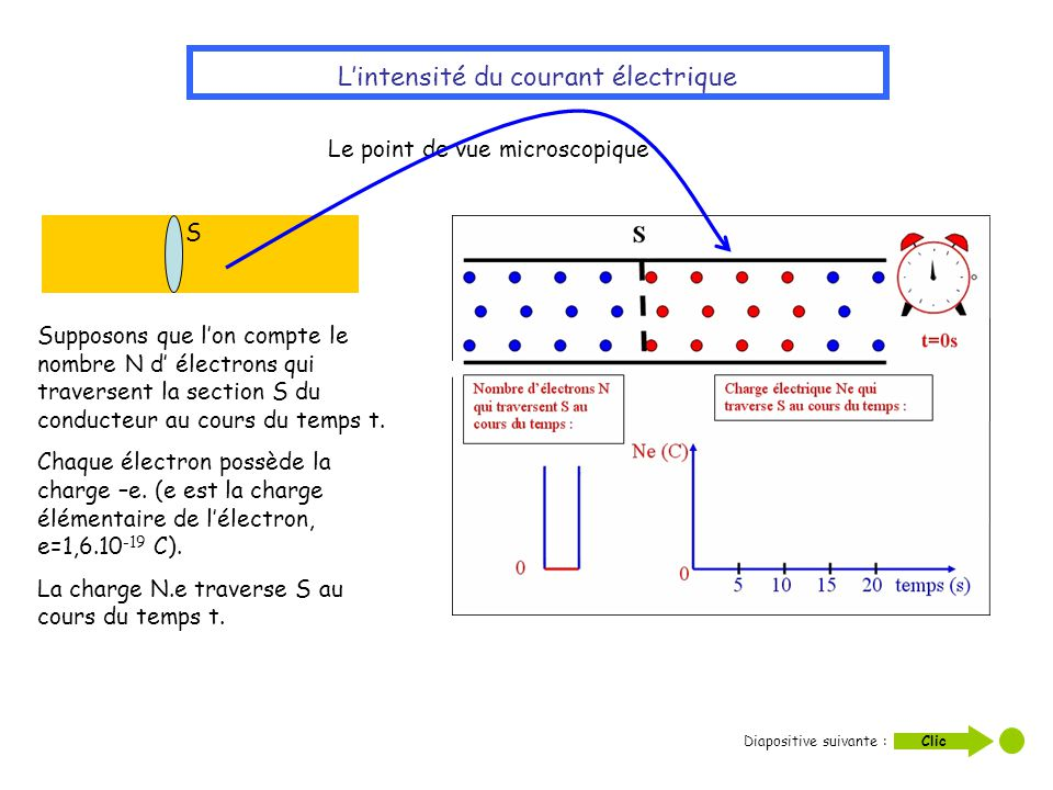Le point de vue microscopique Lintensité du courant électrique S Supposons que lon compte le nombre N d électrons qui traversent la section S du condu