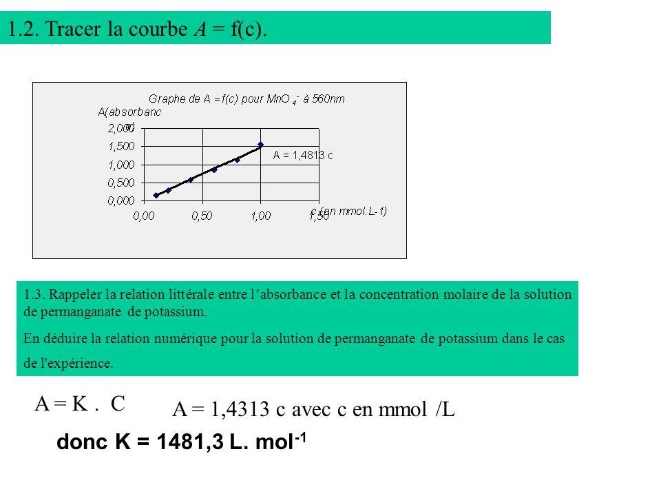 1.2.Tracer la courbe A = f(c). 1.3.
