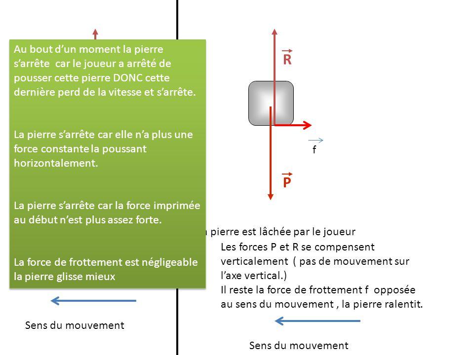 P R F f Phase de lancer :à la fin la pierre a une vitesse P R f Sens du mouvement La pierre est lâchée par le joueur Les forces P et R se compensent verticalement ( pas de mouvement sur laxe vertical.) Il reste la force de frottement f opposée au sens du mouvement, la pierre ralentit.