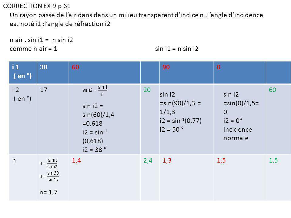 i 1 ( en °) 3060900 i 2 ( en °) 17 382050060 n1,71,42,41,31,5 n air.