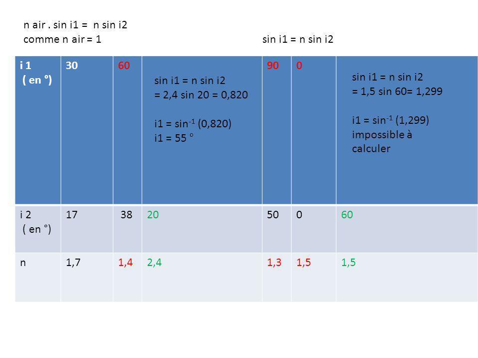 sin i1 = n sin i2 = 1,5 sin 60= 1,299i1 = sin -1 (1,299) impossible à calculer calcul de langle limite : passage à un milieu plus réfringeant n air =1 < n = 1,5 le rayon se rapproche de la normale ( plus dévié).