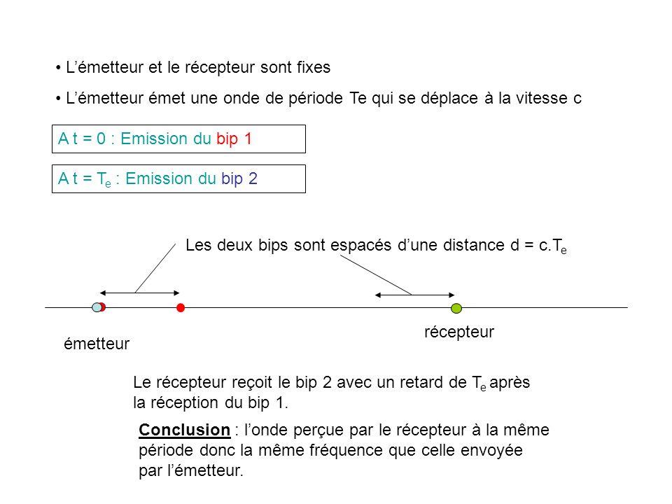 émetteur récepteur A t = 0 : Emission du bip 1 Lémetteur et le récepteur sont fixes Lémetteur émet une onde de période Te qui se déplace à la vitesse c A t = T e : Emission du bip 2 Les deux bips sont espacés dune distance d = c.T e Le récepteur reçoit le bip 2 avec un retard de T e après la réception du bip 1.