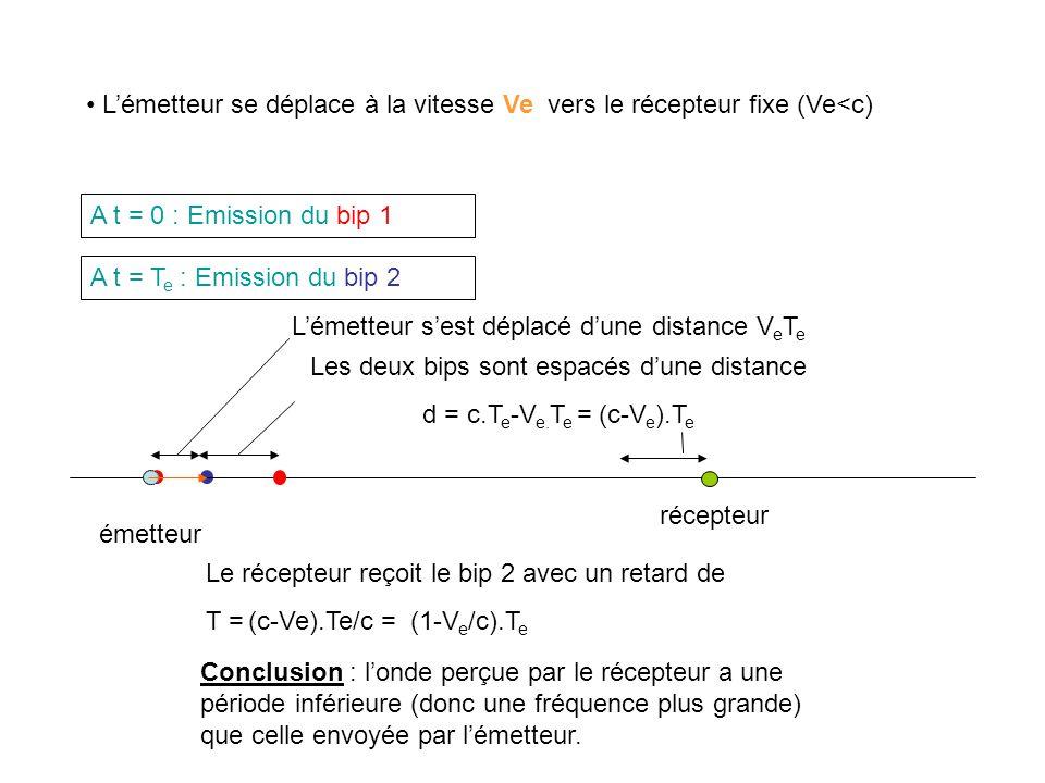 émetteur récepteur A t = 0 : Emission du bip 1 Lémetteur se déplace à la vitesse Ve vers le récepteur fixe (Ve<c) A t = T e : Emission du bip 2 Les deux bips sont espacés dune distance d = c.T e -V e.