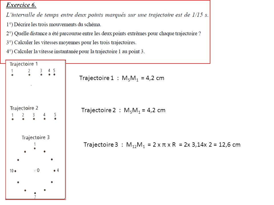 Trajectoire 1 : M 5 M 1 = 4,2 cm Trajectoire 2 : M 5 M 1 = 4,2 cm Trajectoire 3 : M 12 M 1 = 2 x π x R = 2x 3,14x 2 = 12,6 cm