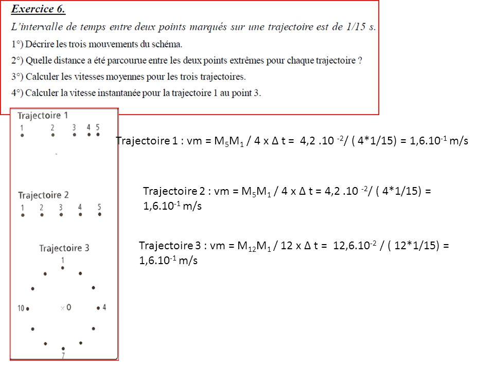 Trajectoire 1 : vm = M 5 M 1 / 4 x Δ t = 4,2.10 -2 / ( 4*1/15) = 1,6.10 -1 m/s Trajectoire 2 : vm = M 5 M 1 / 4 x Δ t = 4,2.10 -2 / ( 4*1/15) = 1,6.10 -1 m/s Trajectoire 3 : vm = M 12 M 1 / 12 x Δ t = 12,6.10 -2 / ( 12*1/15) = 1,6.10 -1 m/s