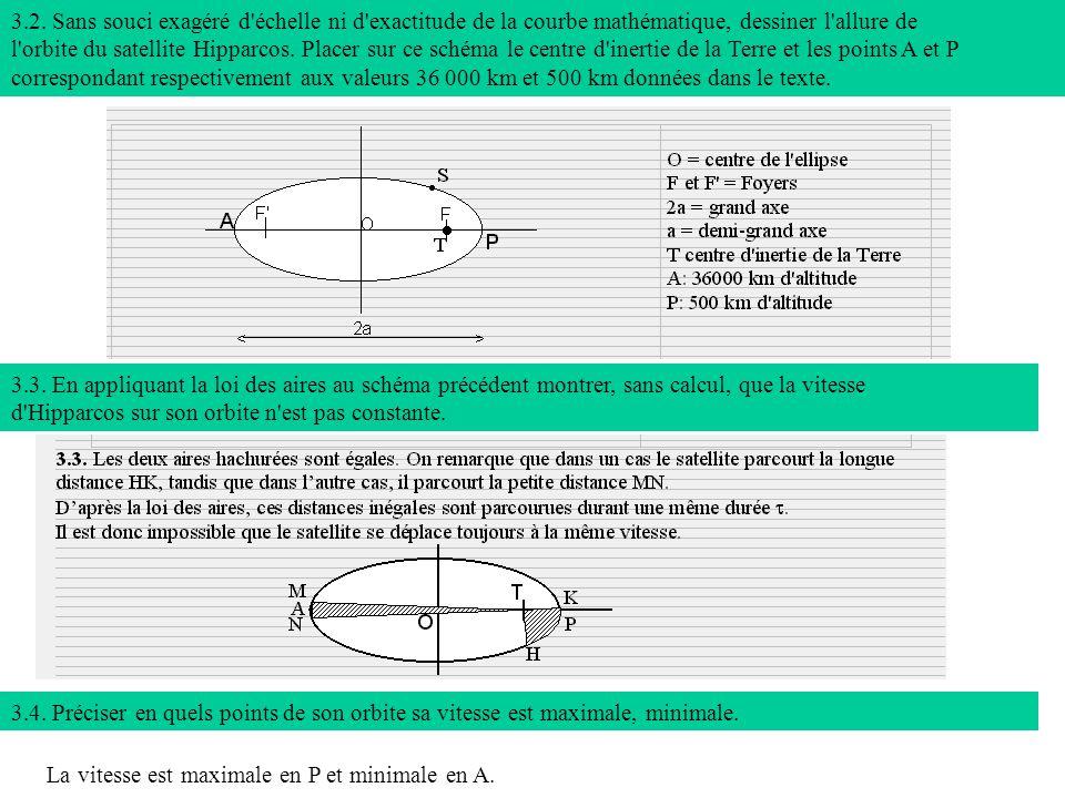 3.2. Sans souci exagéré d'échelle ni d'exactitude de la courbe mathématique, dessiner l'allure de l'orbite du satellite Hipparcos. Placer sur ce schém
