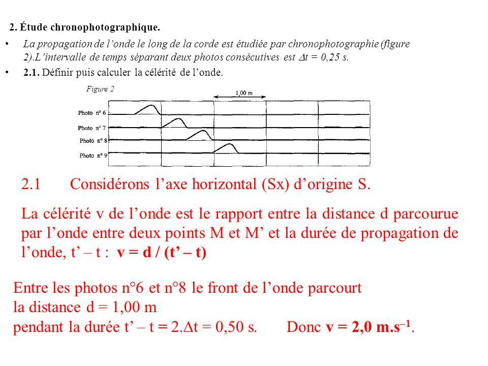 2. Étude chronophotographique. La propagation de londe le long de la corde est étudiée par chronophotographie (figure 2).Lintervalle de temps séparant