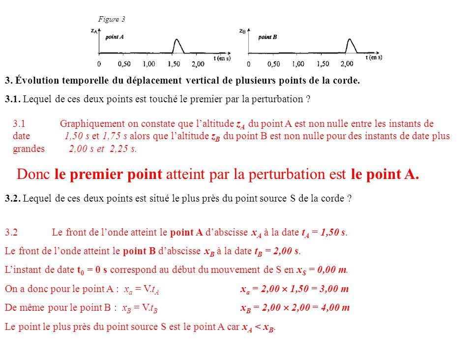 Figure 3 3. Évolution temporelle du déplacement vertical de plusieurs points de la corde. 3.1. Lequel de ces deux points est touché le premier par la