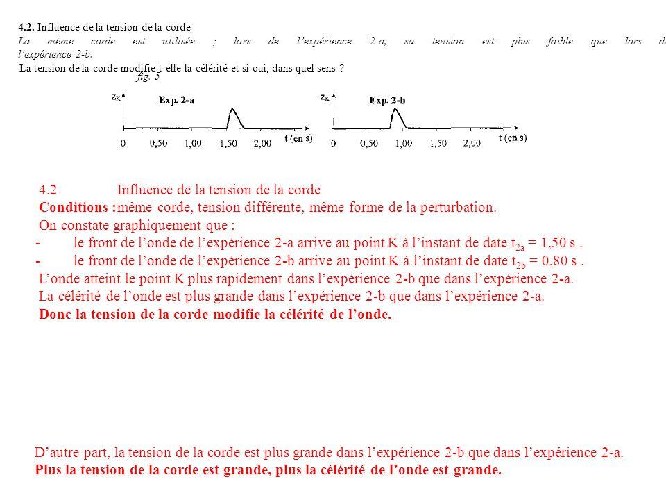 4.2. Influence de la tension de la corde La même corde est utilisée ; lors de lexpérience 2-a, sa tension est plus faible que lors de lexpérience 2-b.