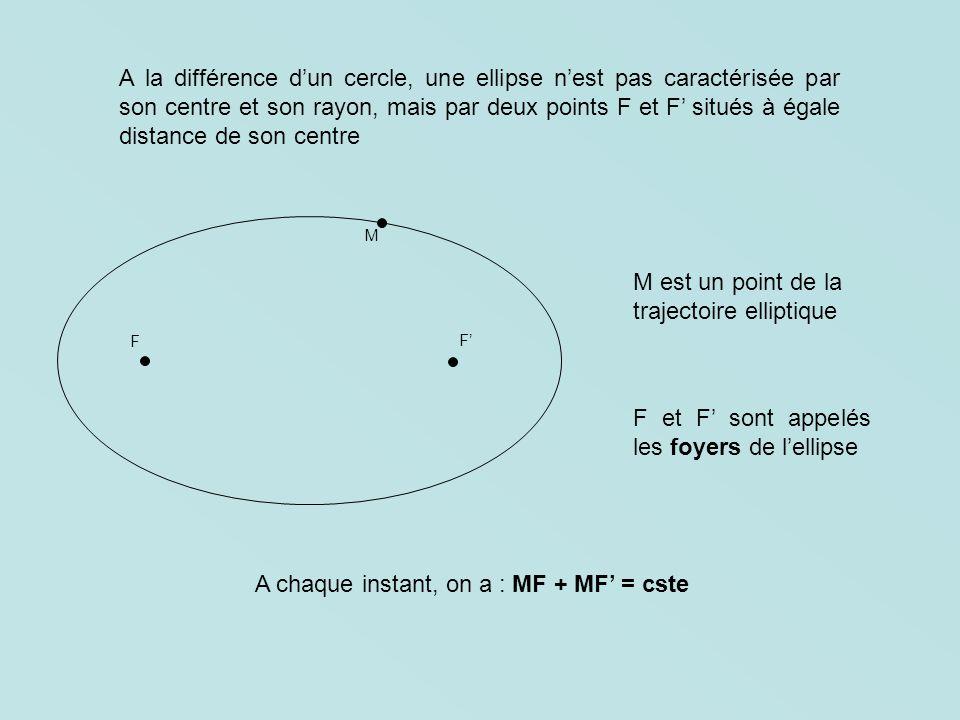 A la différence dun cercle, une ellipse nest pas caractérisée par son centre et son rayon, mais par deux points F et F situés à égale distance de son