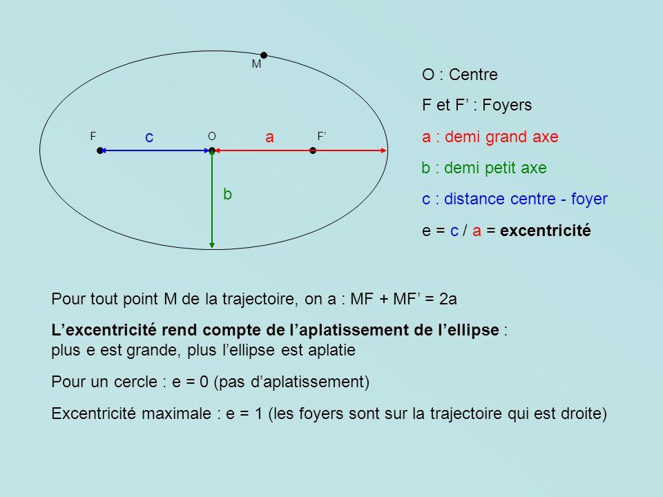 M F F O O : Centre F et F : Foyers a : demi grand axe b : demi petit axe c : distance centre - foyer e = c / a = excentricité a b c Pour tout point M