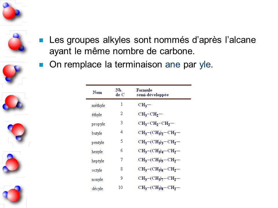 n Les groupes alkyles sont nommés daprès lalcane ayant le même nombre de carbone. n On remplace la terminaison ane par yle.