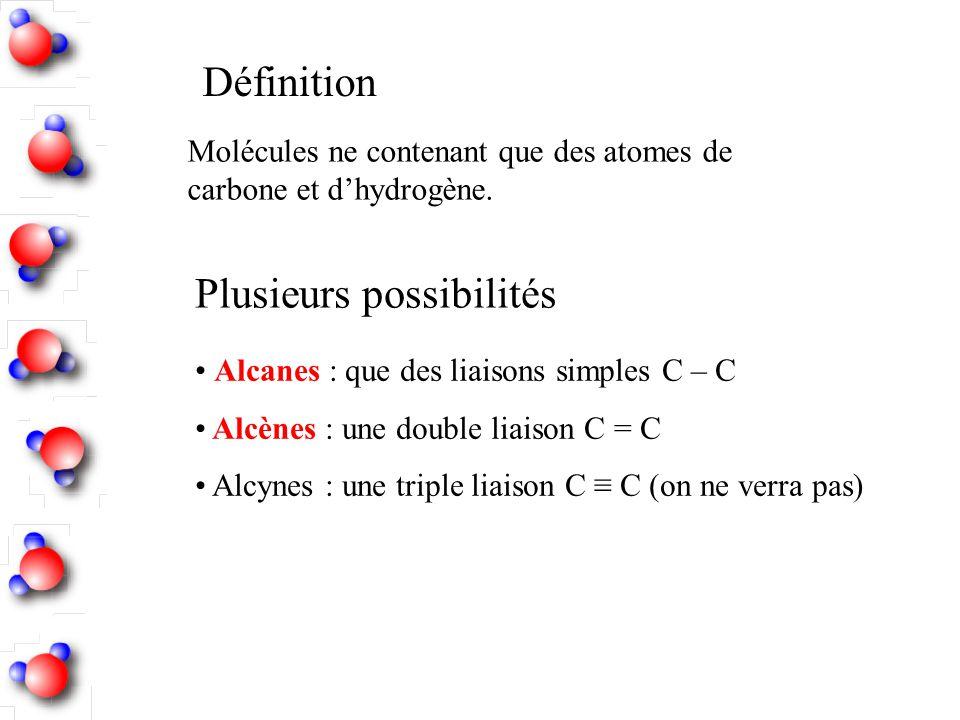 Définition Molécules ne contenant que des atomes de carbone et dhydrogène. Plusieurs possibilités Alcanes : que des liaisons simples C – C Alcènes : u