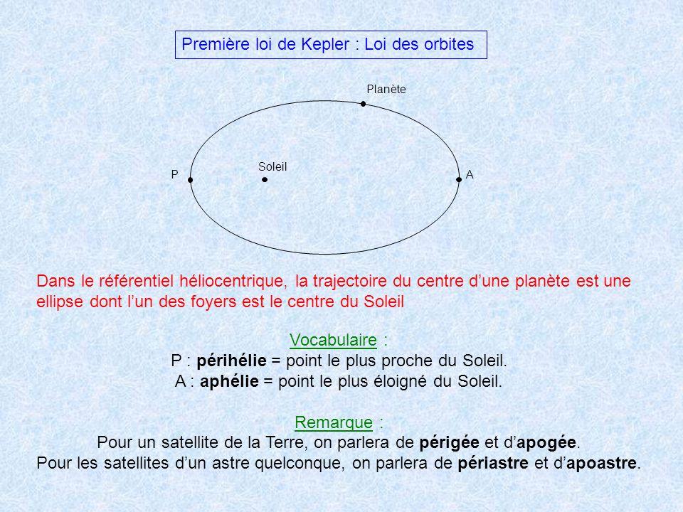 Première loi de Kepler : Loi des orbites Soleil Planète PA Dans le référentiel héliocentrique, la trajectoire du centre dune planète est une ellipse d